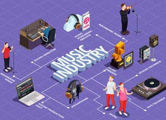 Музична індустрія
